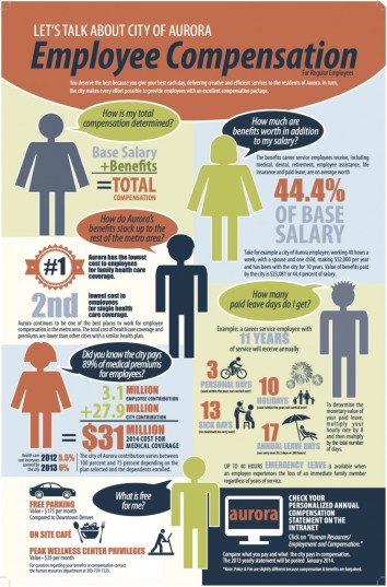 Employee-compensation-poster-674x1024